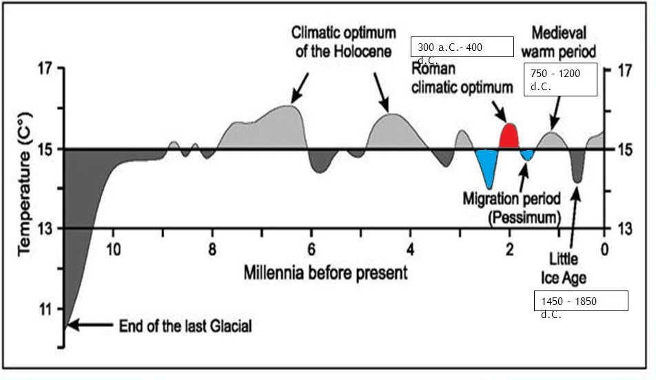 oni – 1350 d.C. Il clima è freddo con oscillazioni a fresco/umido e mite. Le aree coltivate si riducono a favore del bosco, delle sodaglie, delle terre a pascolo e delle paludi. Durante il basso medioevo imperversa una grave crisi demografica: tra l'inizio del XIV e la metà del XV la popolazione italiana scende da a 7-8 milioni, forse meno – 1550 d.C. Il clima è fresco. In Italia si passa dal basso medioevo al Rinascimento – 1850 d.C. Piccola Era Glaciale (LIA). Il clima molto freddo (fino a 2 °C sotto la media) e instabile favorisce il ripetersi di carestie ed epidemie. I ghiacciai su tutta l Europa avanzano, il limite altimetrico del bosco nelle aree montane si abbassa, le precipitazioni e la portata dei fiumi aumentano dando luogo a una dilatazione delle zone umide. Ne consegue un generale peggioramento delle condizioni di vita soprattutto nelle aree montane d.C. – presente. Il clima è caldo. Il progressivo aumento delle temperature (con una temporanea inversione di tendenza tra il 1940 e il 1975) provoca un nuovo regresso dei ghiacciai e un innalzamento del livello marino. Ricostruzioni di sintesi della temperatura durante l'Olocene (iniziato convenzionalmente circa anni fa).
